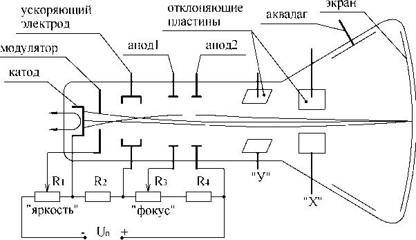 Электронно-лучевая трубка с