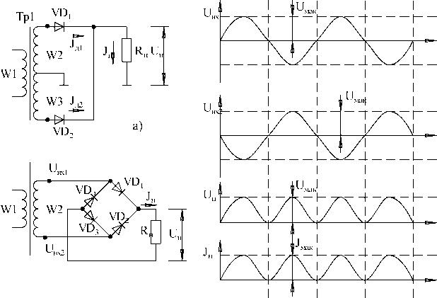 Схема однофазного двухполупериодного выпрямителя со средней точкой (а) и мостового (б) и его диаграмма работы (в). б)...