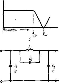 Рис. 5.2.  Фильтры нижних частот типа m и их частотная характер? нижних частот величина m определяется выражением.
