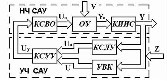 Блочно-функциональная схема